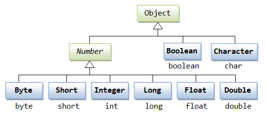 Java Classes